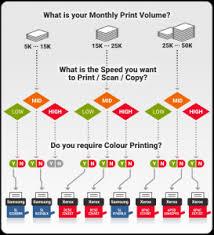 Copier Comparison Chart Copier Machine Singapore Recent Updates Docuconnex