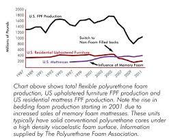 Mattress Density Chart Bedding Anatomy 103 Foam Used In Mattresses Furniture