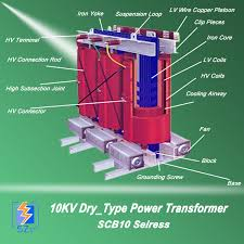 classification of the power transformer electrical treasure Dry Type Distribution Transformer Diagram Dry Type Distribution Transformer Diagram #34 Square D Transformers Dry Type