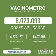 Governo do Estado de São Paulo - #VacinaParaTodos 💉 São mais de 6 milhões  de doses de vacinas aplicadas contra o coronavírus no Estado de SP. ⠀  Destas, 4.522.187 foram da primeira