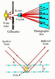 Analysis Of Materials By X Ray Diffraction Xray Diffraction