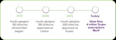Toujeo Vs Lantus Toujeo Insulin Glargine Injection 300