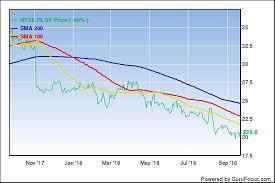 Rlgy Stock Chart Realogy Holdings Corp Is Cheap Gurufocus Com