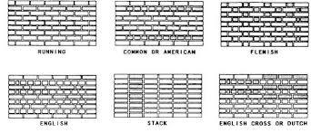 Brick Bond Patterns