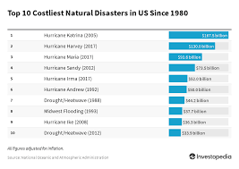 Form Storm Norm Perform Chart The Financial Effects Of A Natural Disaster