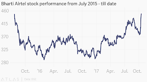 Bharti Airtel Stock Chart Bharti Airtel Stock Performance From July 2015 Till Date