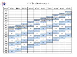 Age Divisions