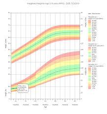 Pediatric Growth Charts Medda Homeschooling Pediatric