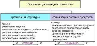 Организация труда на предприятии Управление производством Области организации труда