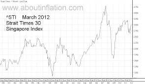 Straits Times Singapore Index About Inflation