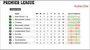 premier league results and tables