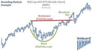 Video Rounding Tops And Rounding Bottoms Chart Pattern