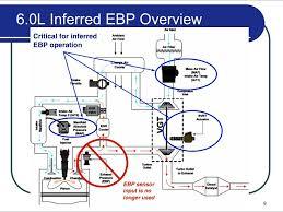 oil pump wiring diagram ford 7 3 powerstroke turbo diagram further high pressure oil pump ford 7 3 powerstroke turbo