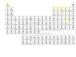 NEW PERIODIC TABLE TRENDS METAL REACTIVITY | Periodic