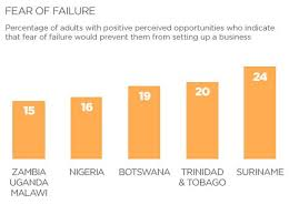 The Numbers That Show Africa Is Buzzing With Entrepreneurial