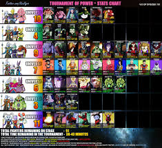 Dragon Ball Super Chart