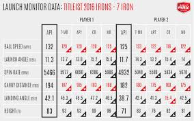 Golf Club Launch Angle Chart Review Titleist 716 Ap1 Irons Golfwrx