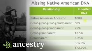 Ancestrydna Why Is My Native American Ancestry Not Showing Up Ancestry