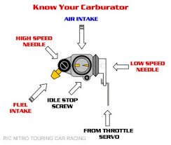 hobby haven r c tips tricks the idle screw the easiest adjustment on the carb the idle screw controls the car s idle speed it limits how far the carb can close it s intake gap
