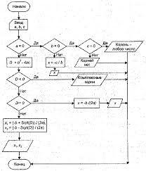 Реферат Понятие алгоритма его свойства Описание алгоритмов с  Разработанный программистом алгоритм должен давать правильный ответ Проверка алгоритма может оказаться непростым делом В простых случаях такая проверка