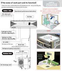 wiring diagram ac split panasonic wiring image panasonic split system air conditioner wiring diagram wiring on wiring diagram ac split panasonic