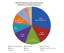 Food Waste Chart Municipal Solid Waste Wastes Us Epa Food Waste Food