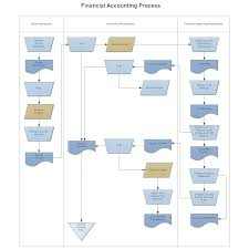 Accounting Flowchart Template Swim Lane Flowchart Financial Accounting 1