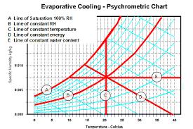 Evap Cooler Humidity Chart Cooler Cooler Psychrometric Chart