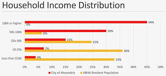 Hud Income Limits 2018 Chart Affordability Vs Sustainability In Alexandria