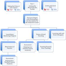 Process Flow Diagram In Word Process Flow Diagram In Word Oloschurchtp 9