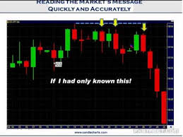 Japanese Candlestick Charting Techniques By Steve Nison Steve Nison Using Nison Candlesticks To Catch The Next Move In Forex