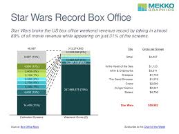 American Box Office Chart Star Wars Record Box Office