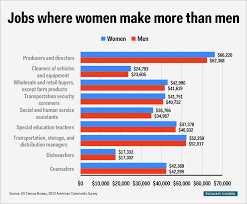 gender wage gap per profession business insider women over men 1