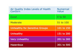 Air Index Chart Map Shows How Bad The Air Quality Is Across The Bay Area