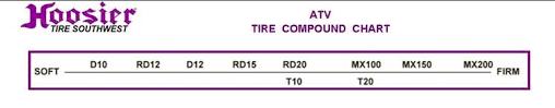 Hoosier Tyre Compound Chart Hoosier Racing Tire Compound Chart Gbpusdchart Com
