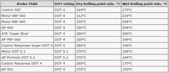 Brake Fluid Comparison Chart The Audi Tt Forum View Topic How Much Brake Fluid