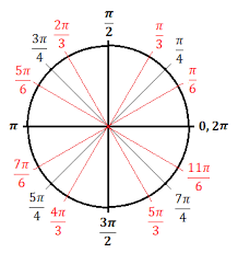3 Expert Tips For Using The Unit Circle