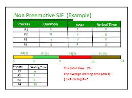 Program For Shortest Job First Or Sjf Cpu Scheduling Set