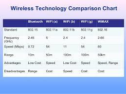 Wireless Network Speeds Chart 60 Unique Wireless Standards Comparison Chart