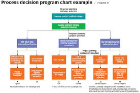 Process Decision Program Chart Pdf Organization Chart