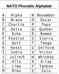 Ensure correct phonetic spelling of a name or address etc. After I Said E As In Egg To Customer Service I Looked Up This Guide Phonetic Alphabet Nato Phonetic Alphabet Sayings