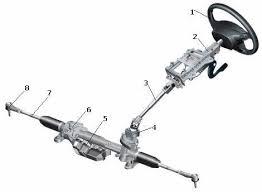 Рулевое управление автомобиля назначение устройство работа Схема рулевого управления