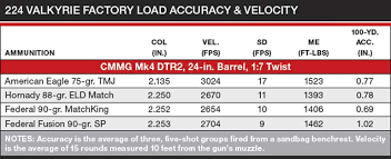 224 Valkyrie Load Data