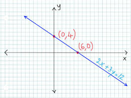 how to graph linear equations using the intercepts method 7 steps graphing in slope intercept form