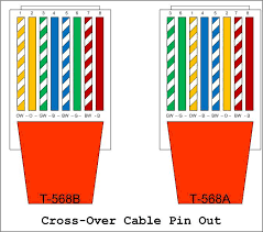 network wiring how to fryguy's blog Ethernet Cable Color Code Diagram Ethernet Cable Color Code Diagram #84 ethernet cable - color coding diagram pdf