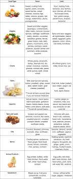 Vata Foods Chart Pitta Diet Chart Svastha Ayurveda