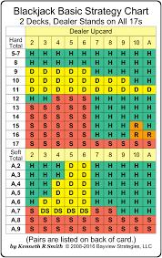Blackjack Basic Strategy Chart 2 Decks Dealer Stands On