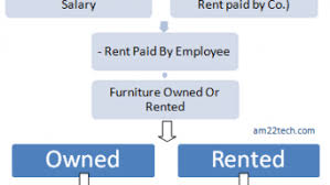 Tax On Company Leased Accomodation Cla Perquisite Value