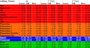 N64 Price Chart Game Price Charts Album On Imgur