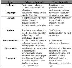 How To Distinguish Between Types Of Periodicals Comm 511